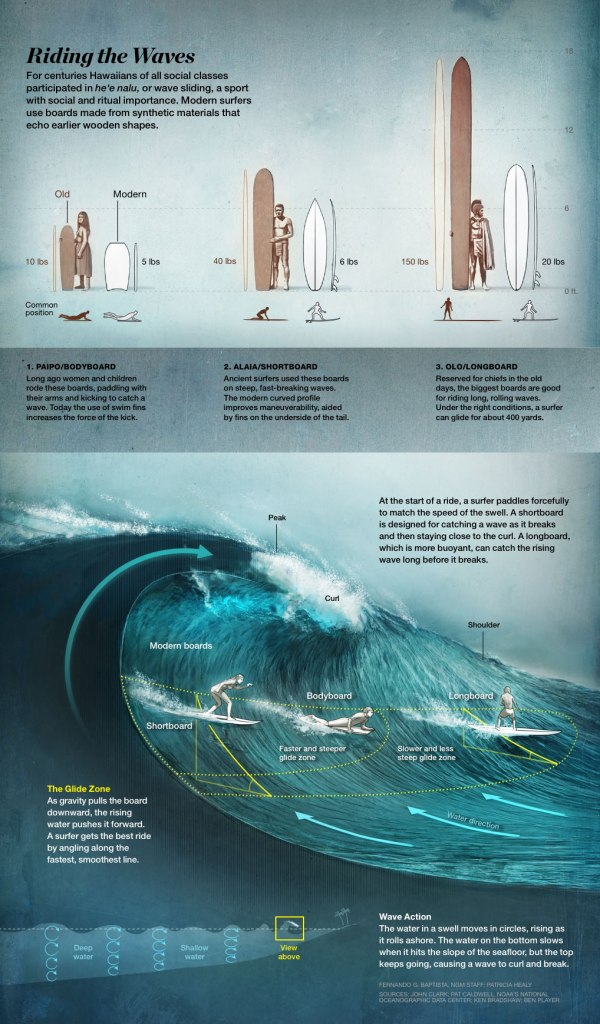 riding-the-waves-graphic-1018